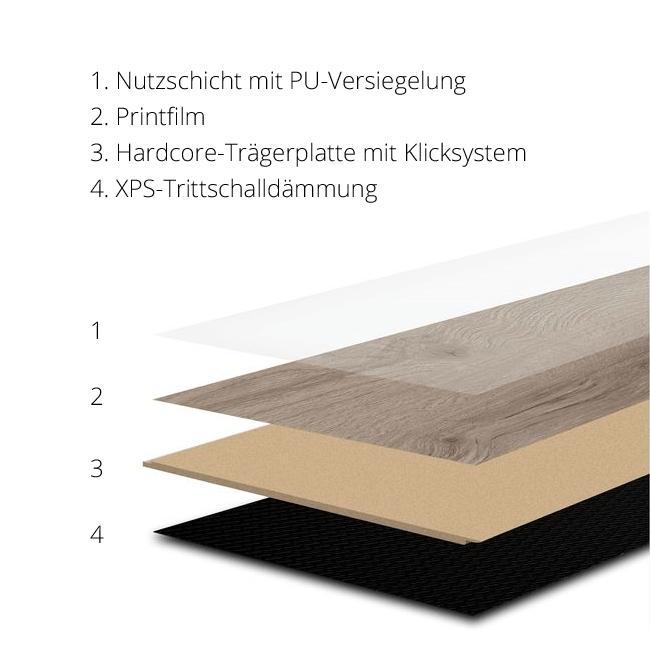 Bild vom Aufbau eines Vinylboden